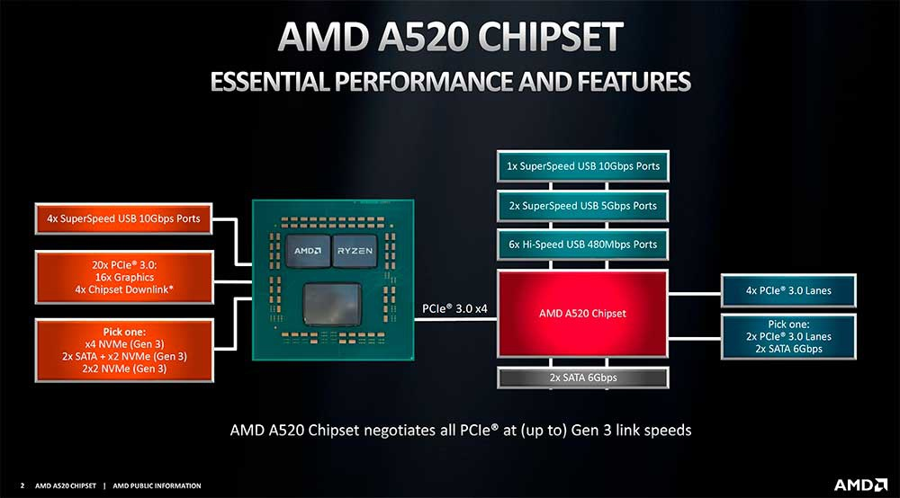 AMD-Chipset-A520