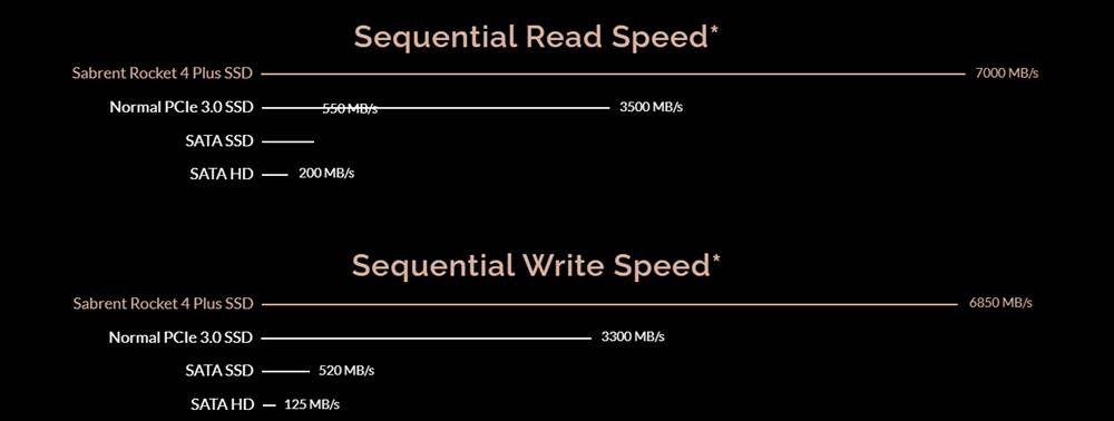 sabrent rocket 4 plus transfer speeds