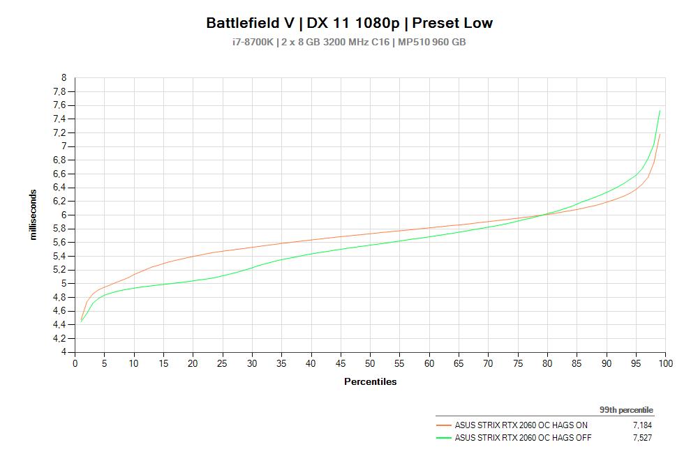 BFV HAGS DX11 Percentiles
