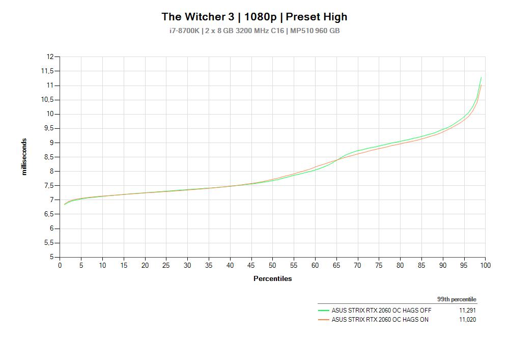 TW3 HAGS Percentiles