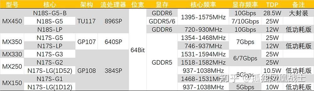 NVIDIA-MX450-specs