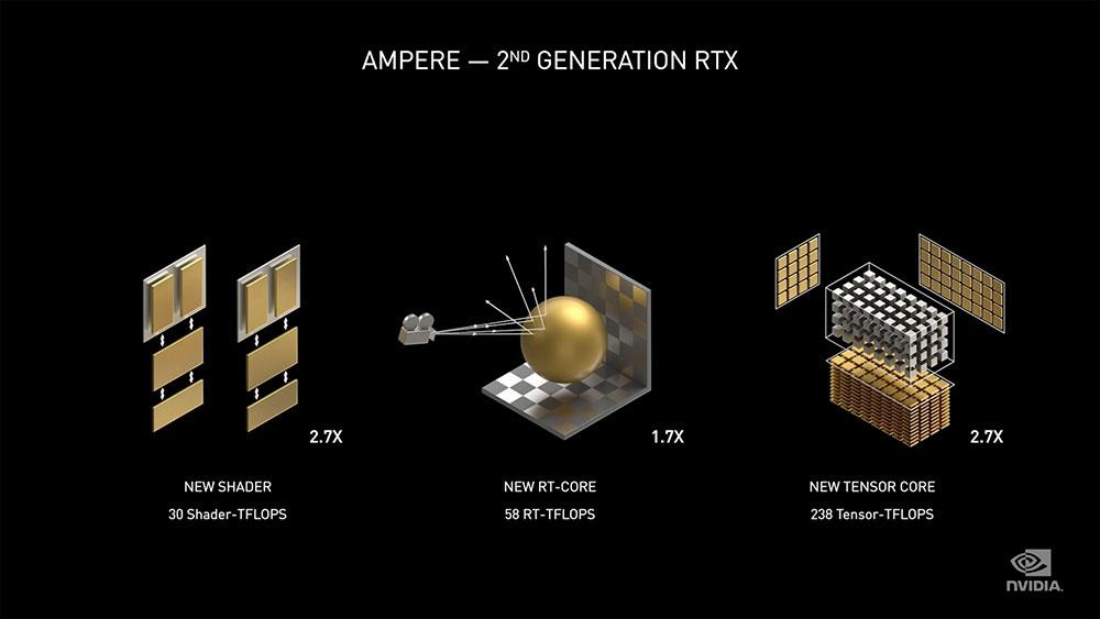 NVIDIA Ampere 6