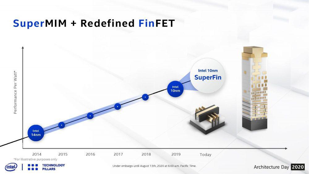 Intel SuperFin