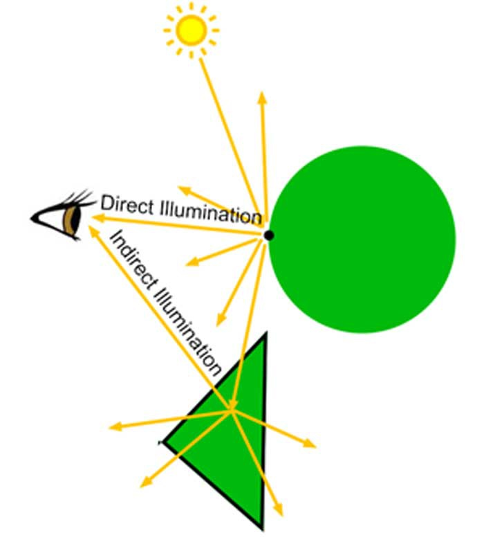Ray Tracing Path Light