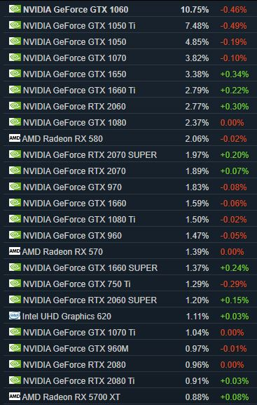 Hardware graphics cards Steam