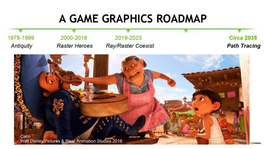 Ray Tracing 2023