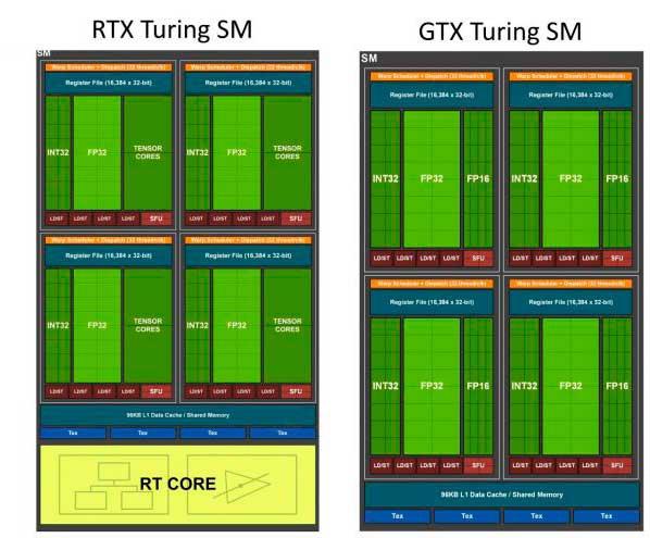 SM Nvidia Turing