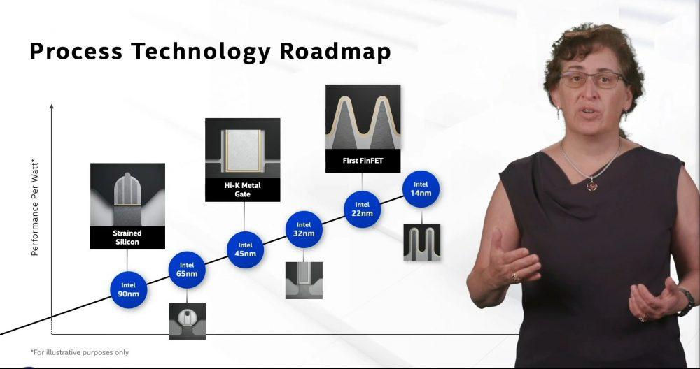 Intel Roadmap nodes