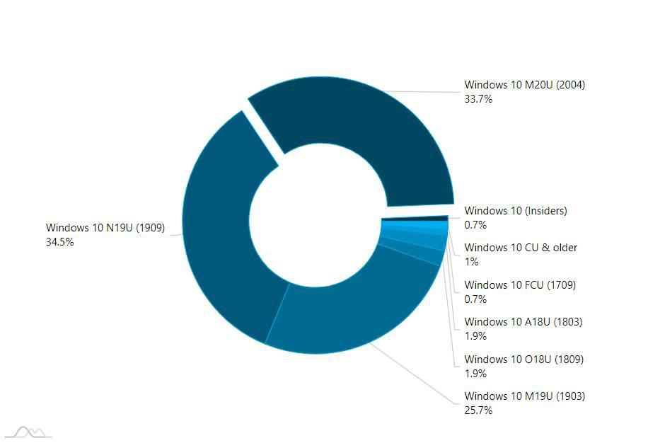 AdDuplex - Market share Windows 10 Q3 2020
