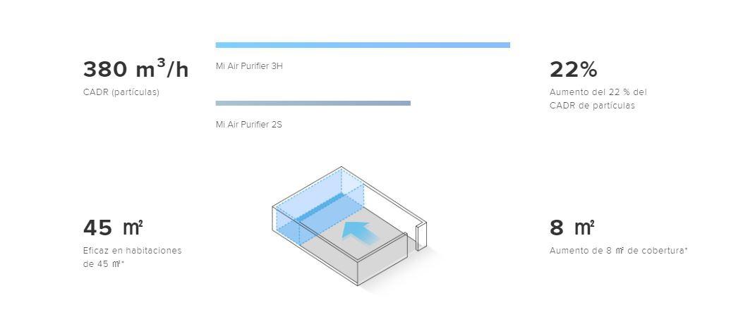 Xiaomi purifier