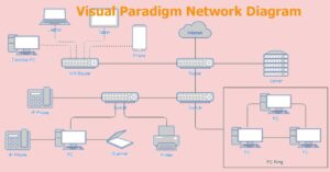 Create network diagrams online for free