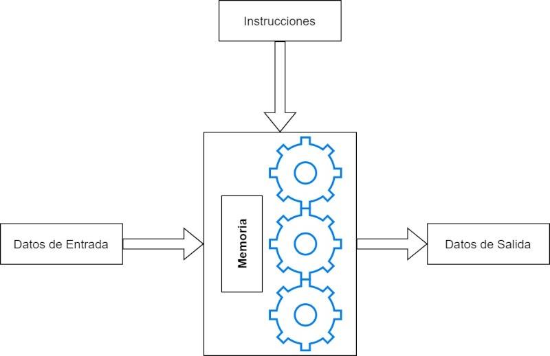 Specific Purpose Accelerator