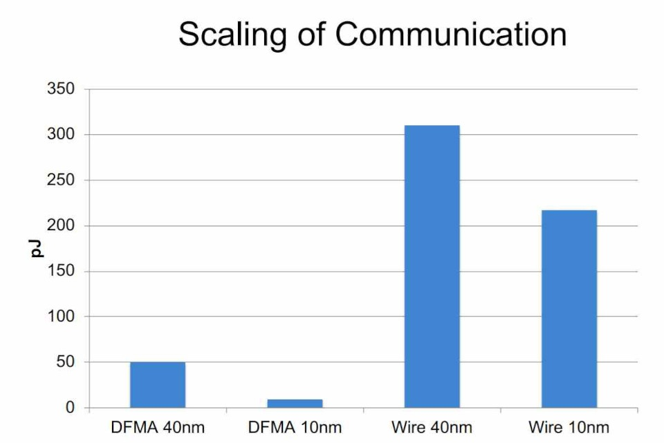 Distance Consumption