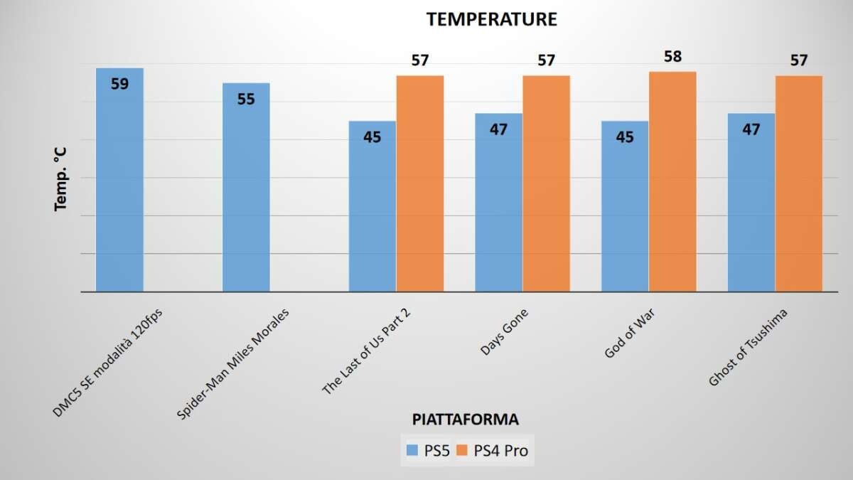 PS5 temperature