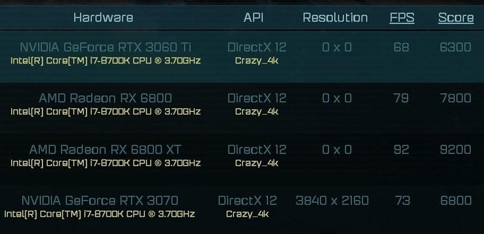 RTX 3060 Ti AoS 4K