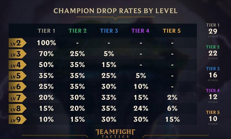 tft stars odds