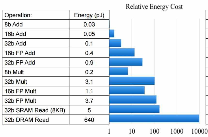Internal Communication Energy Cost