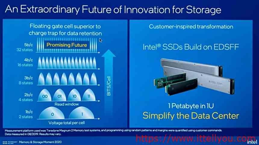 Intel PLC