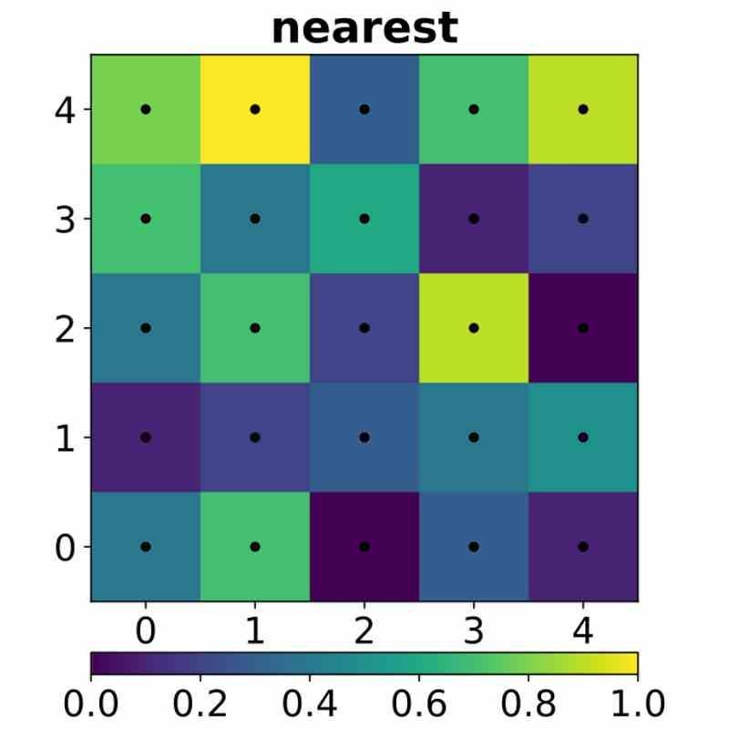Near interpolation