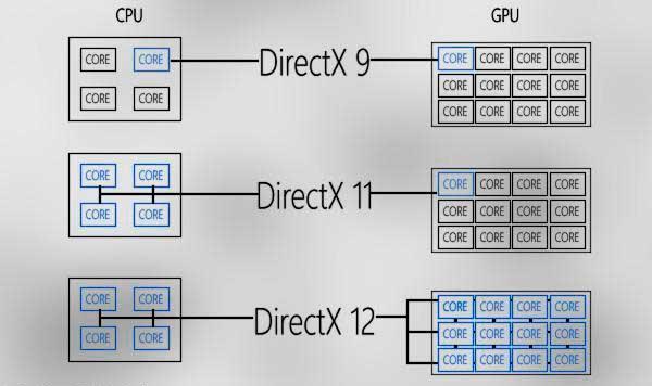 DX11 vs DX12