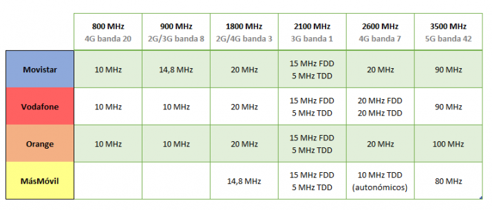 operating bands