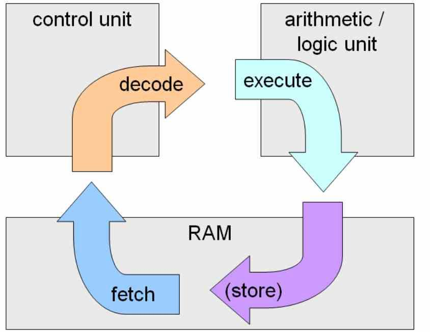 Control Unit Instruction Cycle