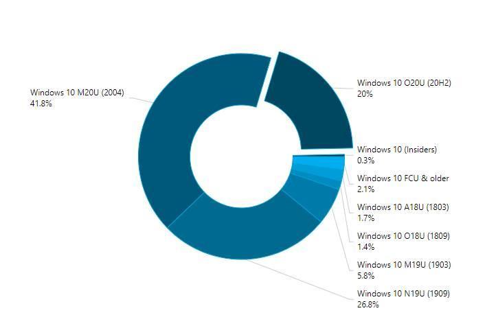 Use Windows versions February 2021