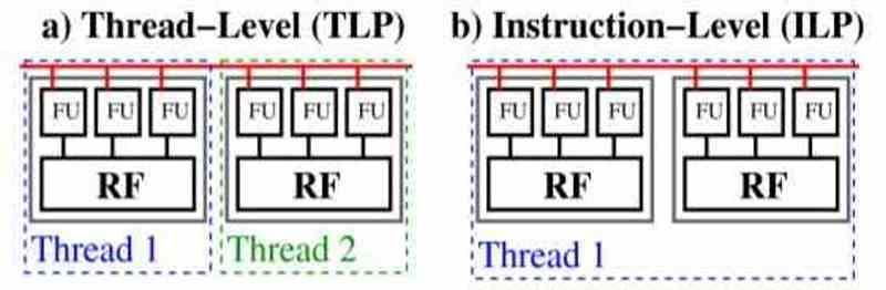 TLP ILP IPC limit
