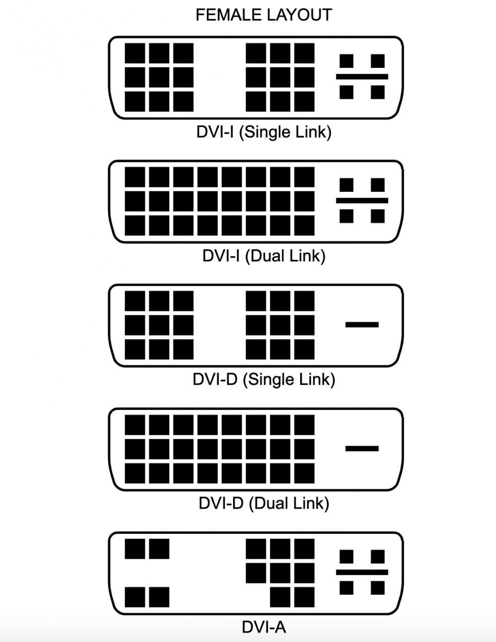 DVI connectors differences
