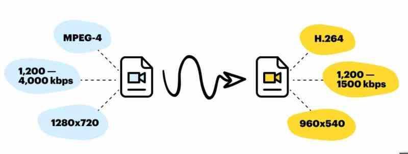 Video transcoding