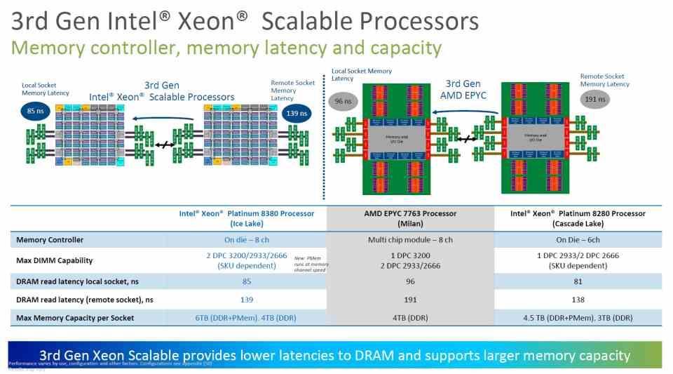 Xeon IceLake-SP