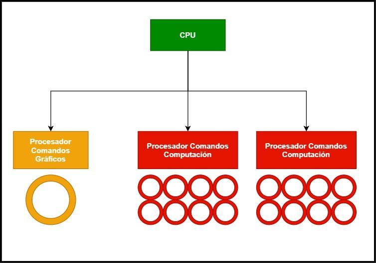 Processors Commands Types