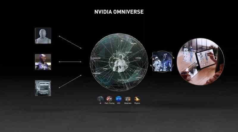 NVIDIA Omniverse GTC 2021