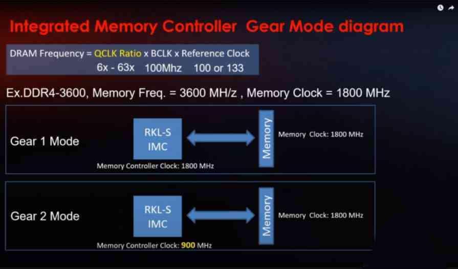 Gear 1 Gear 2 Intel