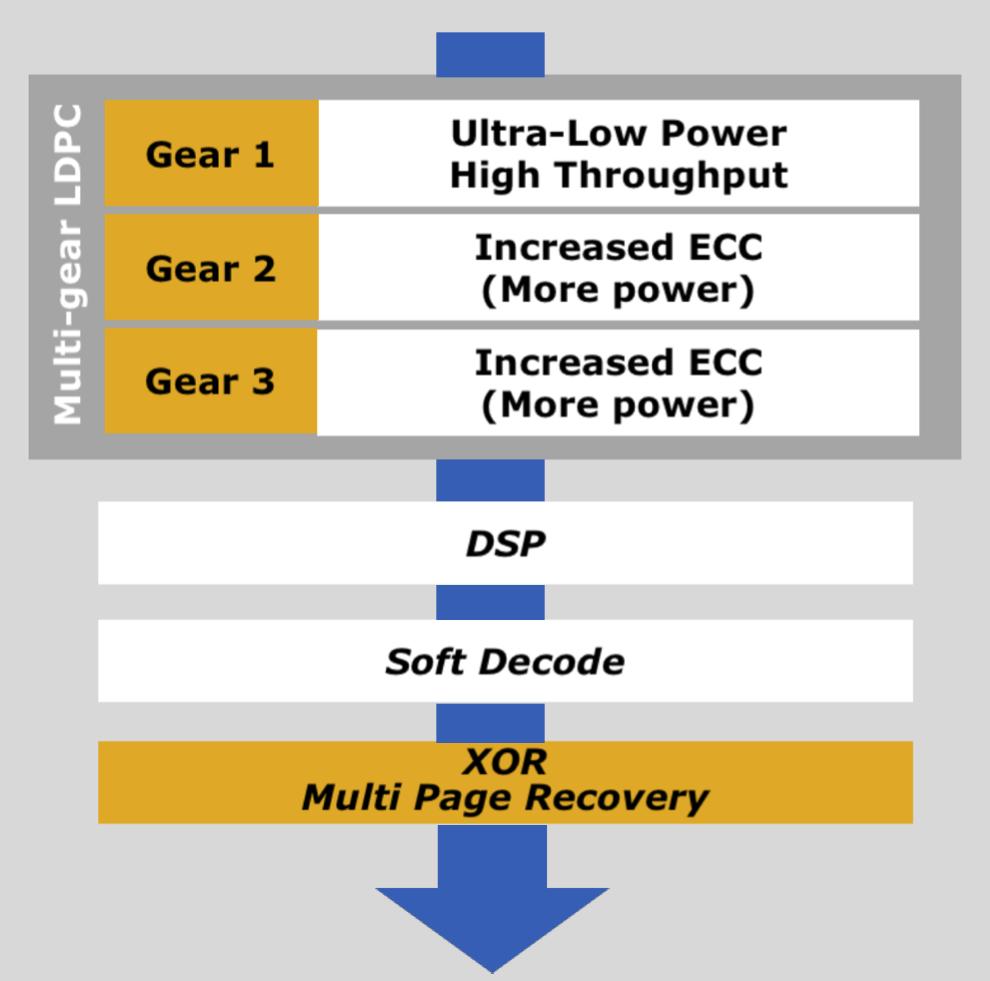 ECC SSD Layers