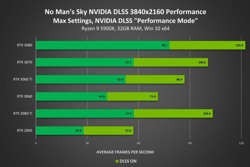 NVIDIA DLSS No Man's Sky performance