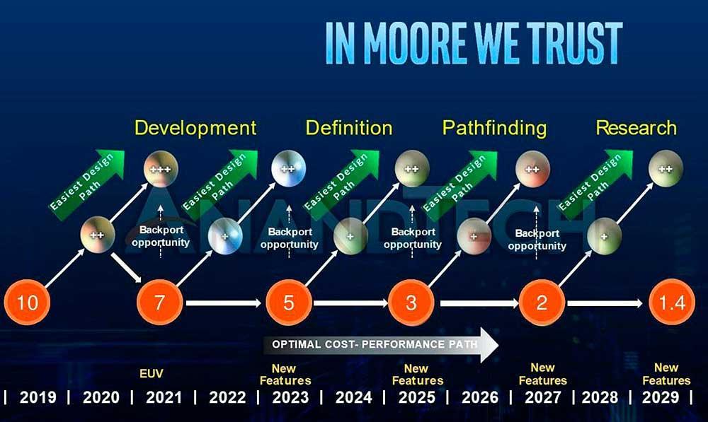 Intel-Roadmap-Lithographic-Processes-2019-2029