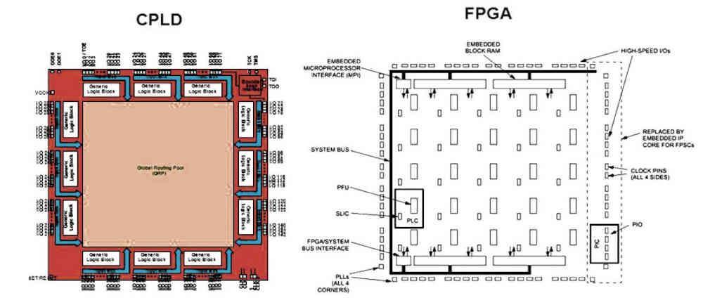 CPLD FPGA compared