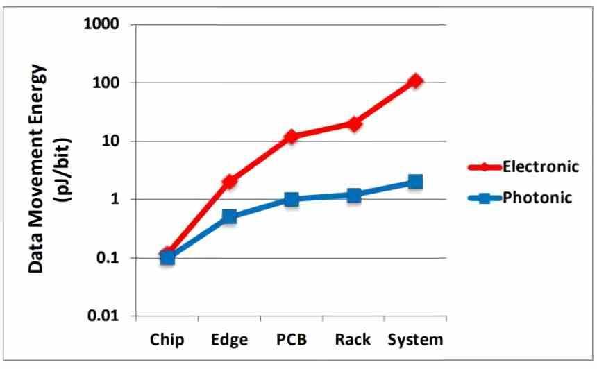 photonics energy consumption