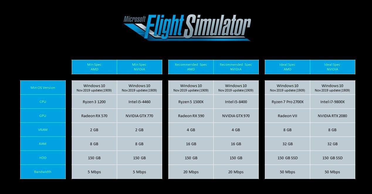 Flight Simulator requirements