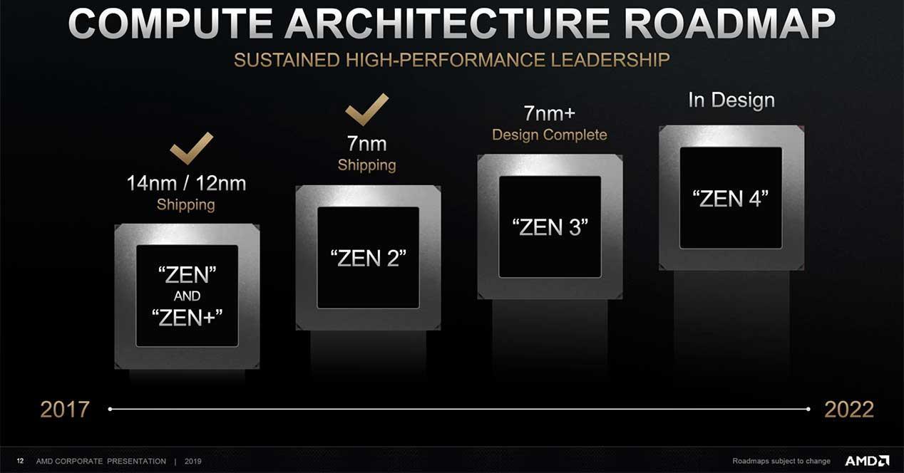 AMD-Zen-Roadmap-2022