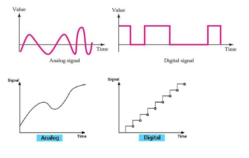 analog-digital