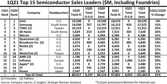 Top 15 AMD, Intel, NVIDIA, TSMC