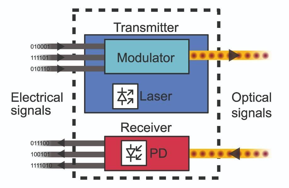 Photonic transceiver