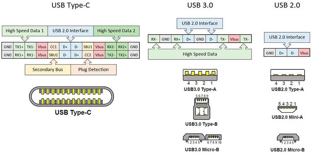 USB-Types-and-Pins-pinout
