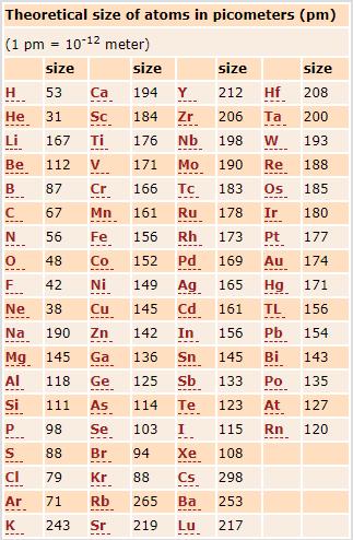 Atom size