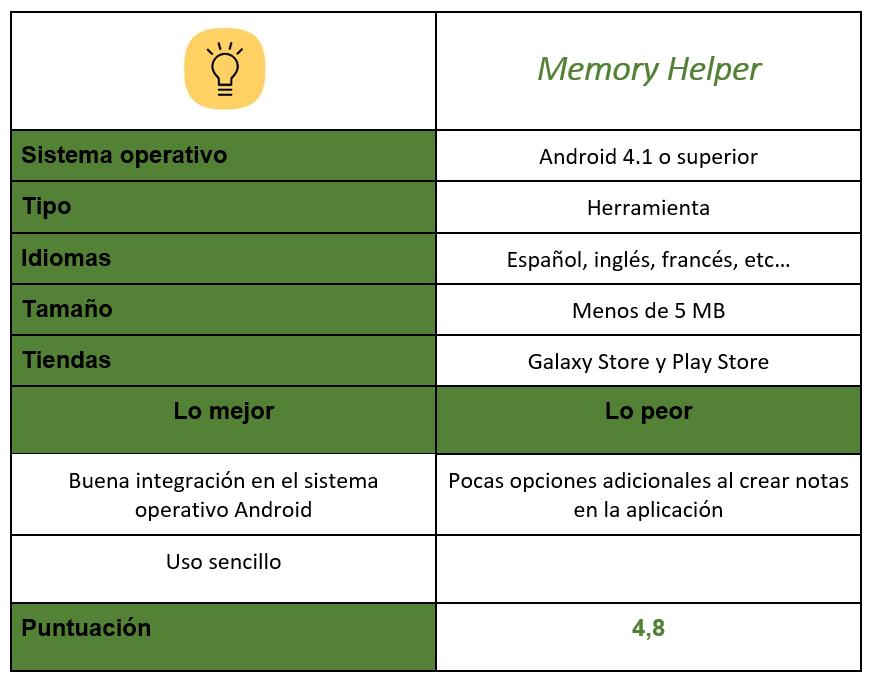 Memory Helper Table