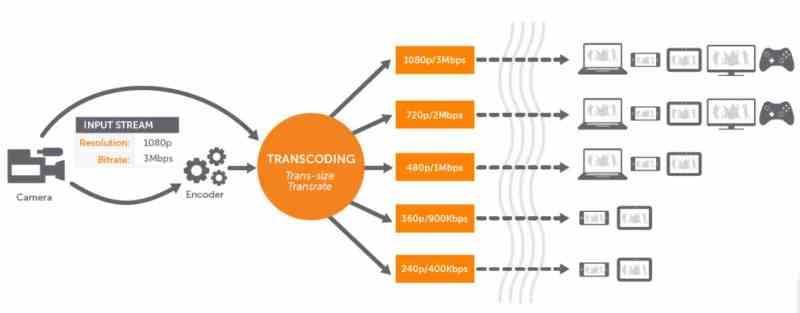 VPU Transcoding