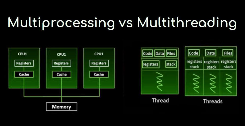 Multi-threaded vs multi-threaded