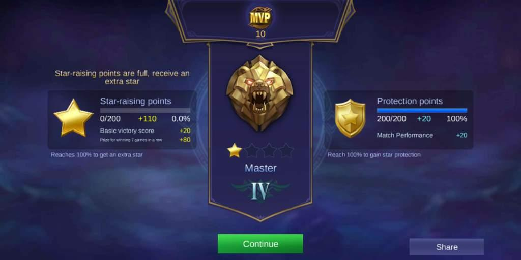master rank